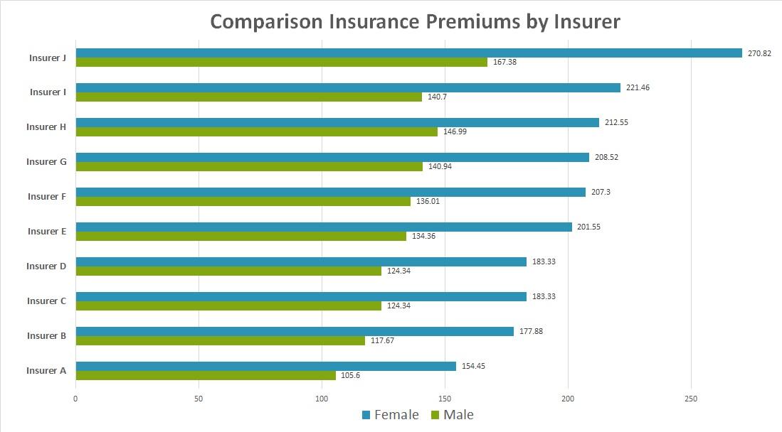 premium-comparisons